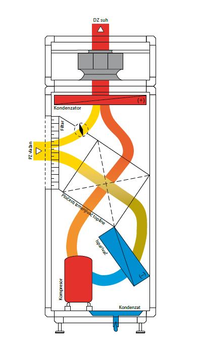 Drysolair 11
