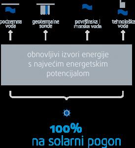 obnovljivi izvori energije s najvecim potencijalom