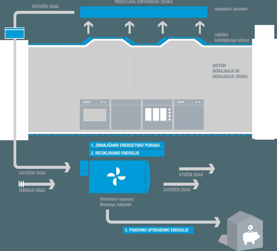 Prezračevanje kuhinj - klimatska naprava - kuhinjski strop