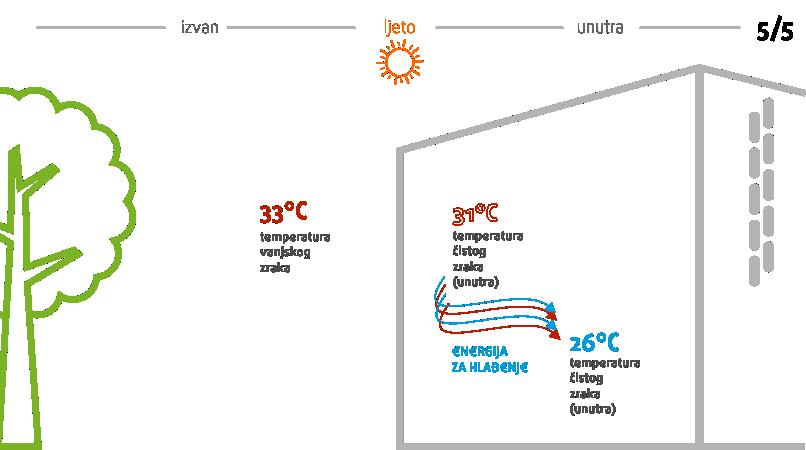prirodna ventilacija-Ventilacija otvaranjem prozora-menerga
