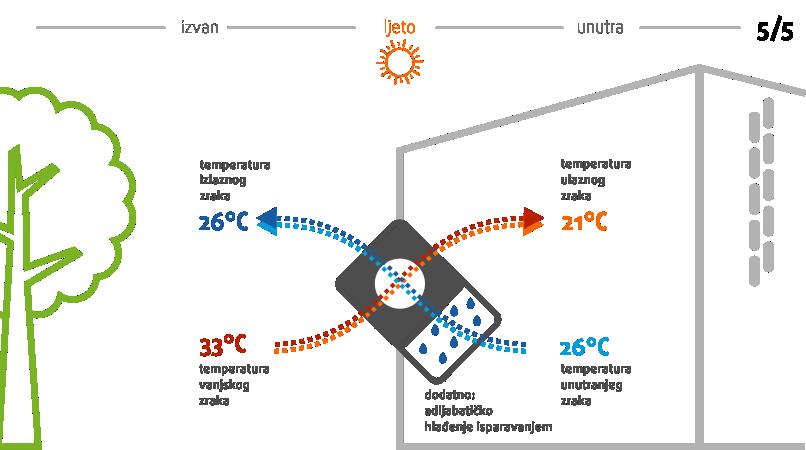 ventilacija s rekuperacijom-prisilna-ventilacija-menerga