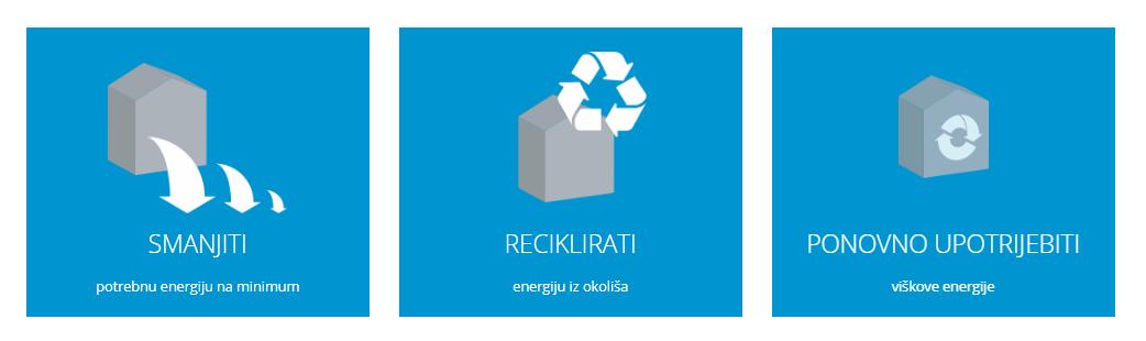 smanjiti_reciklirati_ponovno upotrijebiti