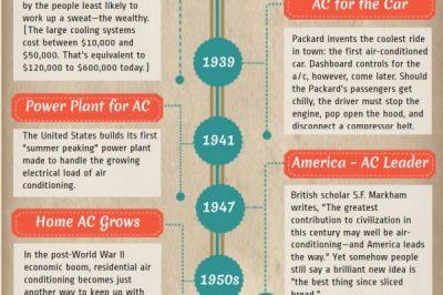 povijest klimatizacije