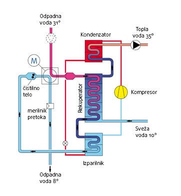 Priprema tople sanitarne vode u kampovima -Kombinirani uredaj - rekuperator + dizalica topline