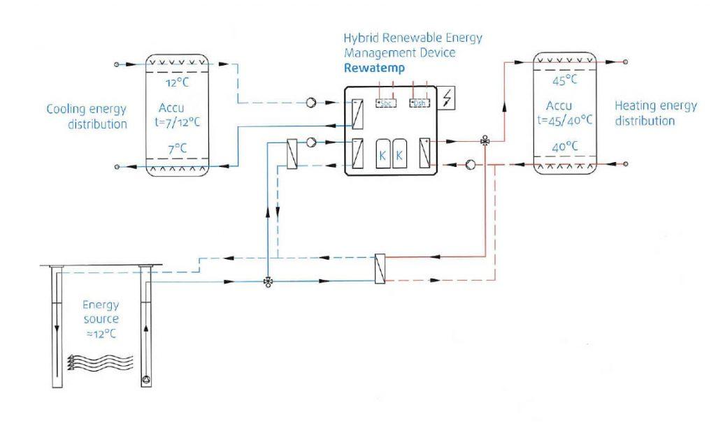 Klimatizacija proizvodnih hala - Primjer pripreme toplinske i rashladne energije iz obnovljivih izvora