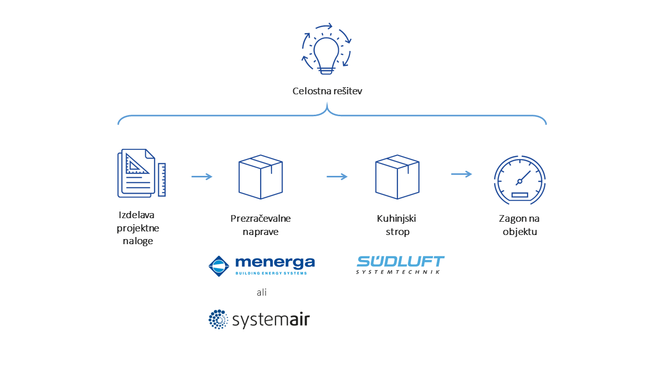 projektiranje-ventilacija-kuhinje-rješenje-Menerga