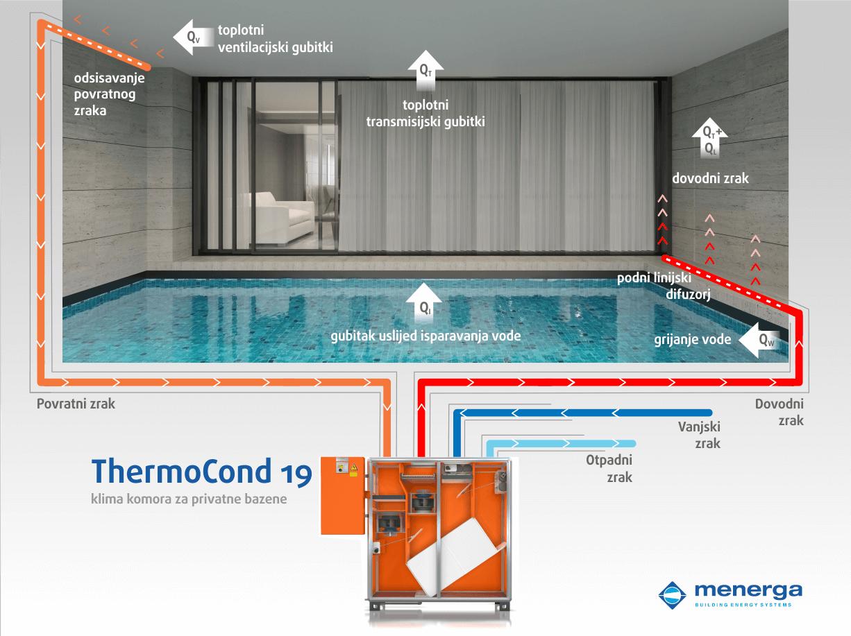 ventilacija-bazena-klimatizacija-bazenska-klima-komora-thermocond-menerga-1