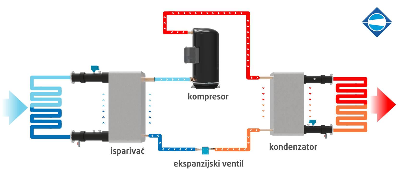princip-rada-dizalica-topline-voda-voda-dizalica-topline-zrak-voda-menerga-rewatemp